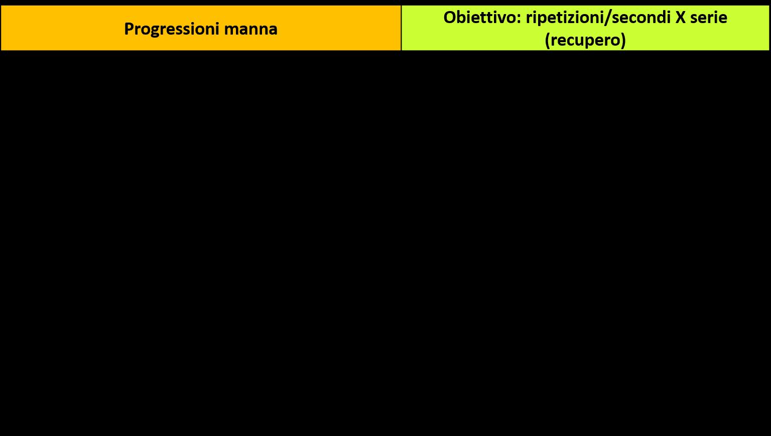 obiettivi-manna