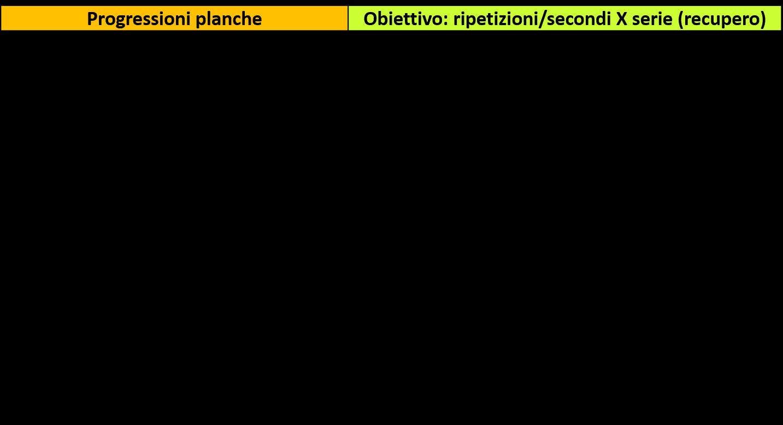 obiettivi-planche