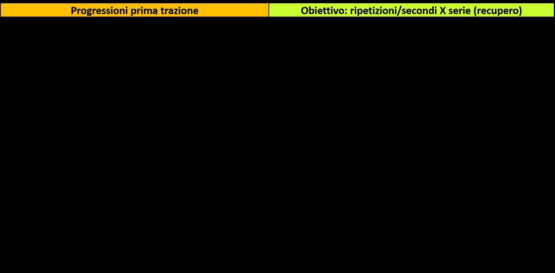 obiettivi-prima-trazione-min